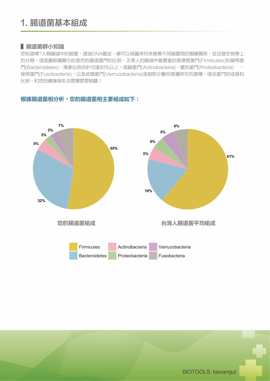 台湾肠道计划的菌群组成